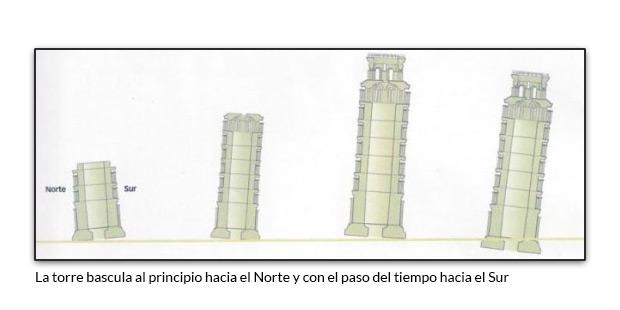 La torre bascula al principio hacia el Norte y con el paso del tiempo hacia el Sur