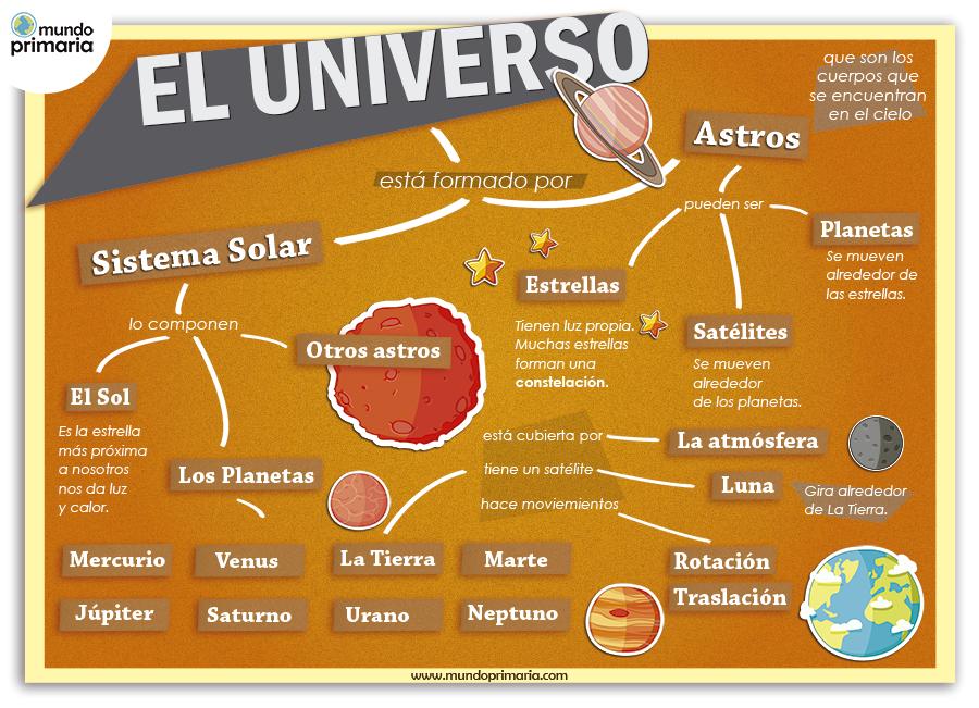 El universo: Infografía explicativa - Mundo Primaria