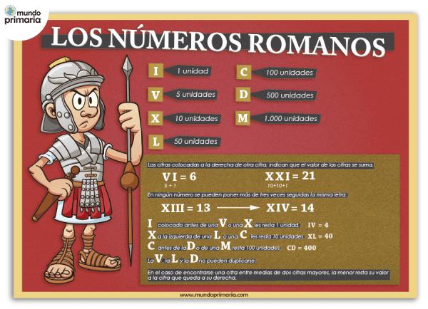 top los numeros romanos - photo #18
