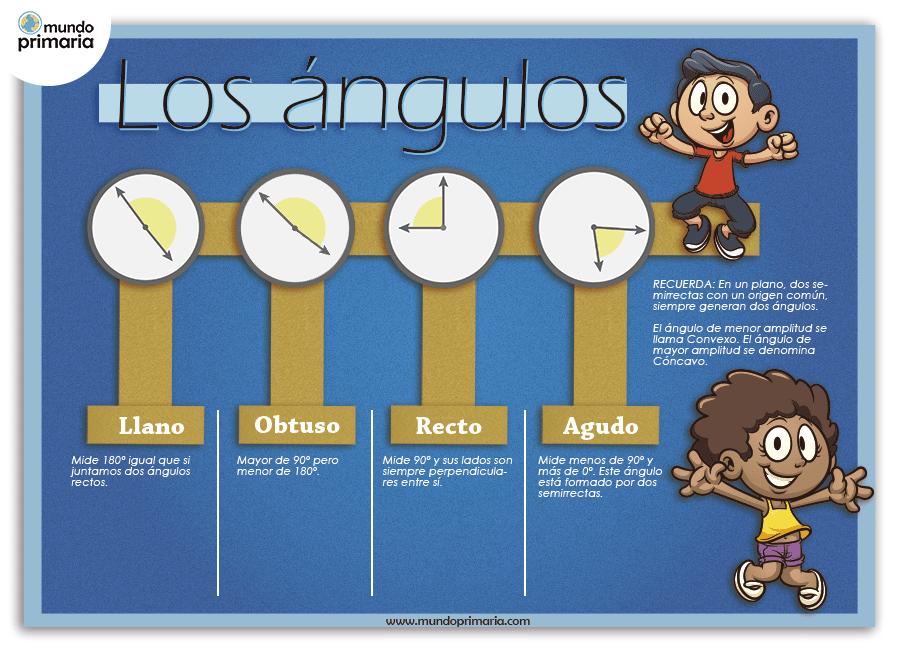 Esquema visual de los ángulos. Cómo potenciar el gusto por las matemáticas. Los ángulos para niños de primaria: Infografía.