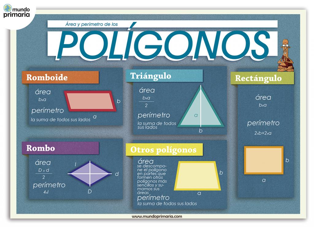Infografía educativa del área y el perímetro de los polígonos