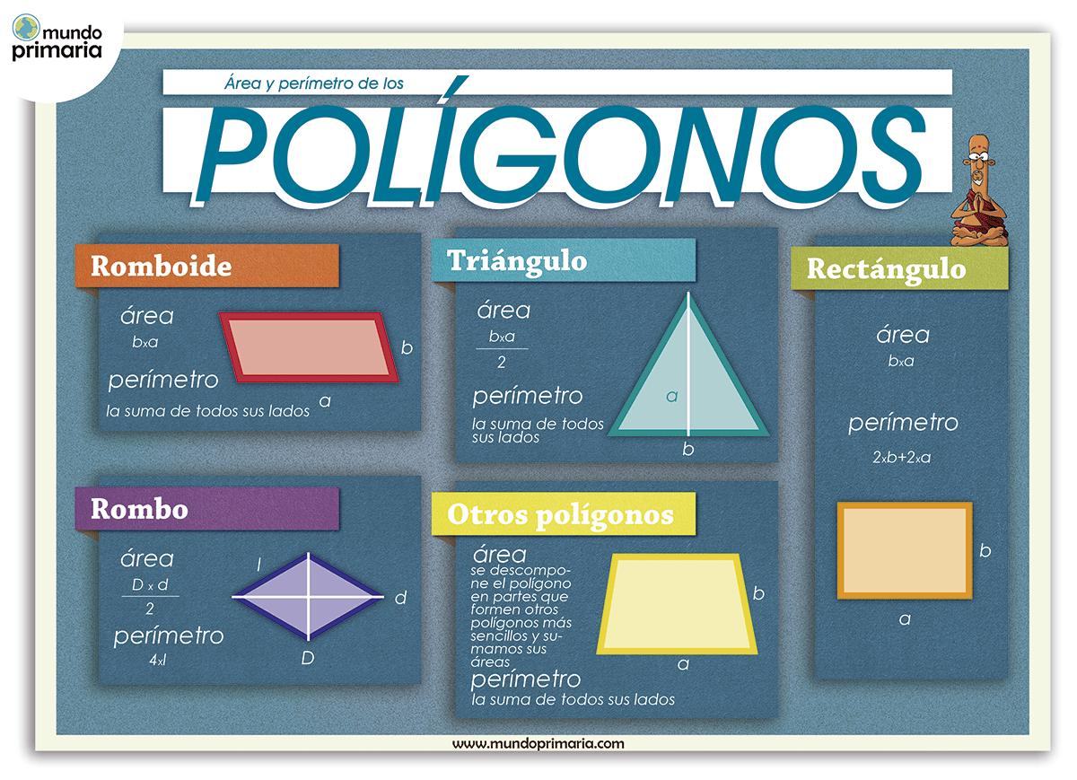Calcular el área de los polígonos: Infografía para niños de primaria