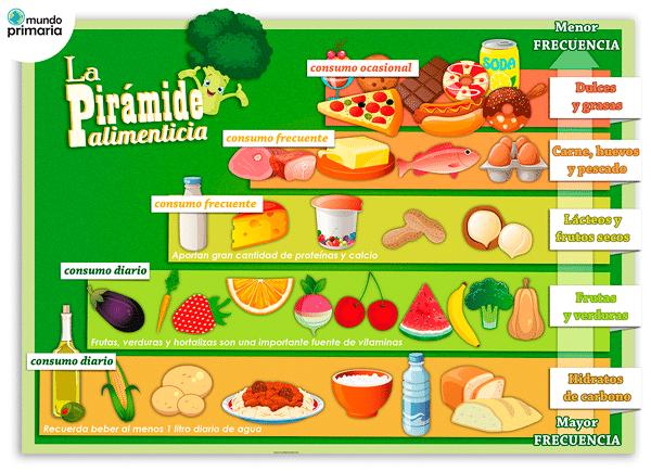 Resultado de imagen de piramide alimenticia para niños