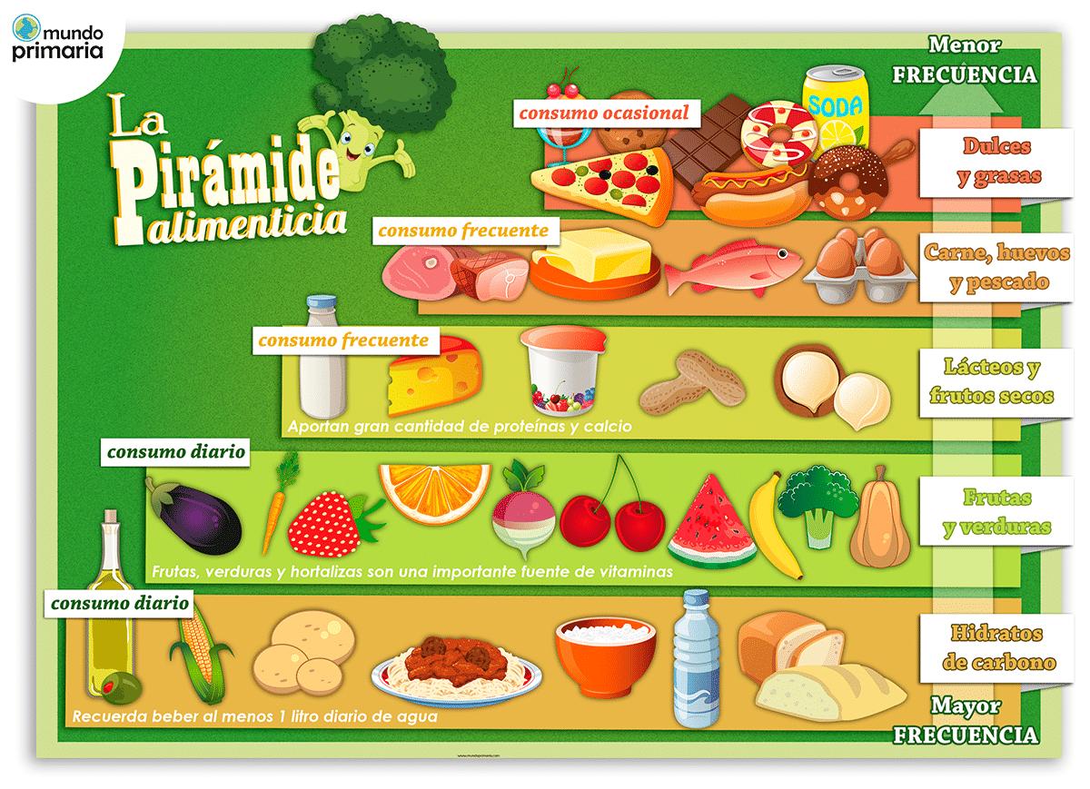 La pir mide alimenticia para ni os mundo primaria for Como preparar comida para ninos