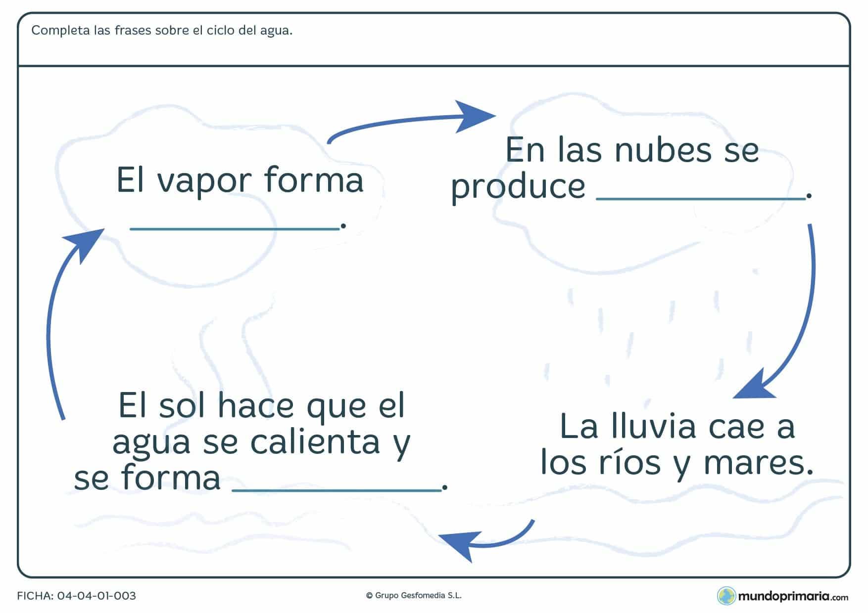 Ficha del ciclo del agua en la que hay que completar las frases con la palabra correspondiente a cada ciclo.