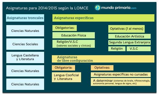 LOMCE 2014 asignaturas