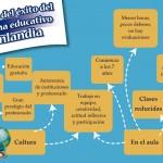 Las 7 claves del éxito del sistema educativo en Finlandia