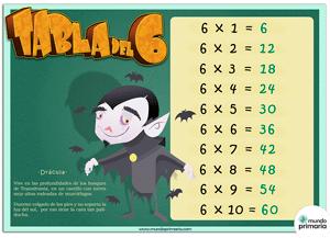aprender a multiplicar con monstruos