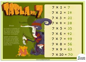 dibujos para aprender a multiplicar