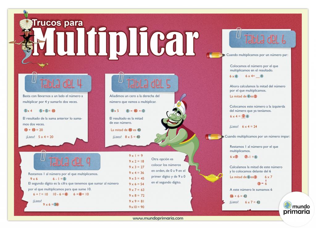 Infografía educativa de trucos para multiplicar
