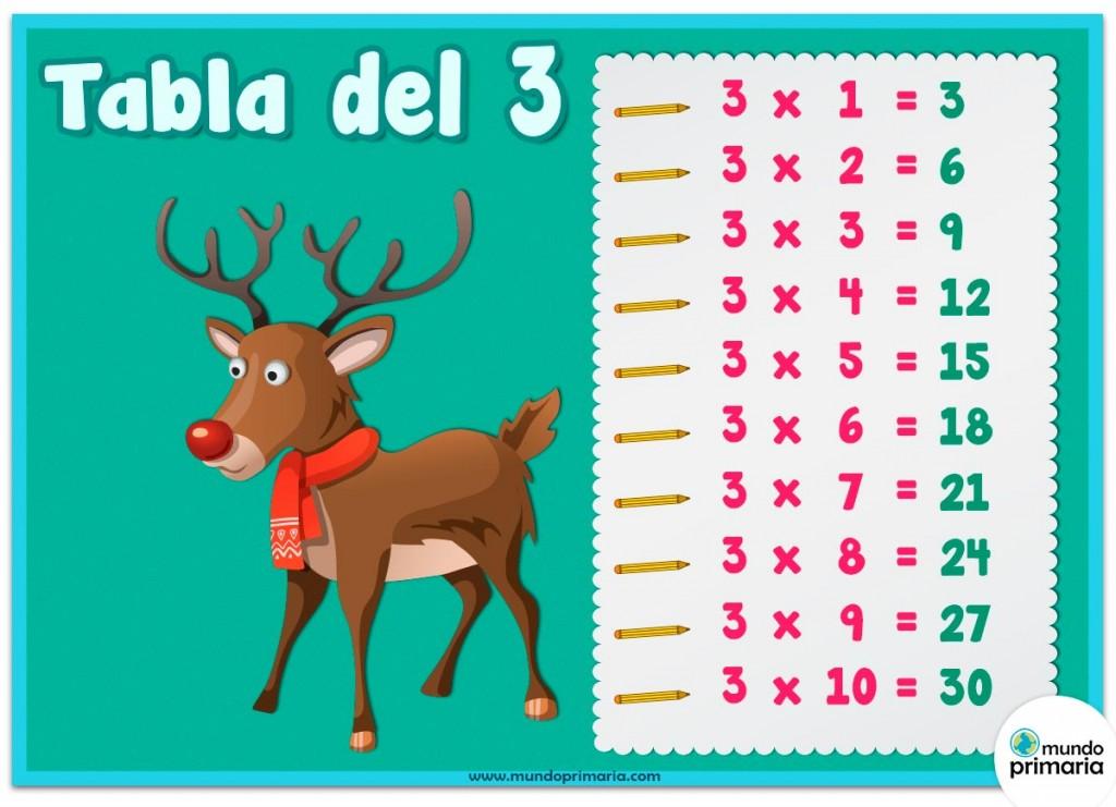 Tabla del 3: Rudolf.