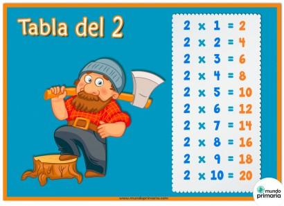 Repasa la tabla del 2 con ayuda del leñador. Indicada para niños de Primaria.