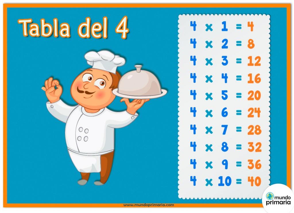 Tabla del 4 y el cocinero, los oficios