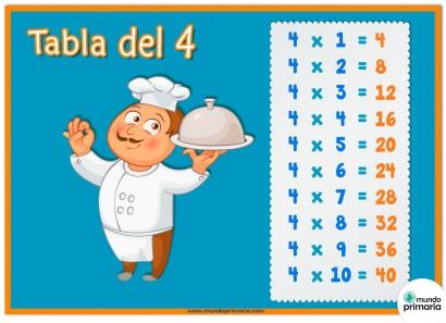 Esta ficha de la tabla del 4 y los oficios está indicada para niños de Primaria. Deja que el cocinero te guíe para aprender la tabla del 4.