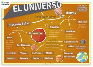 El universo: Infografía explicativa