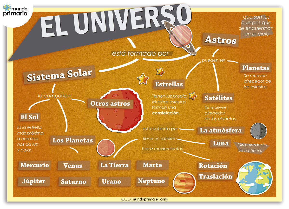 El universo infograf a explicativa mundo primaria for Resumen del libro quimica en la cocina