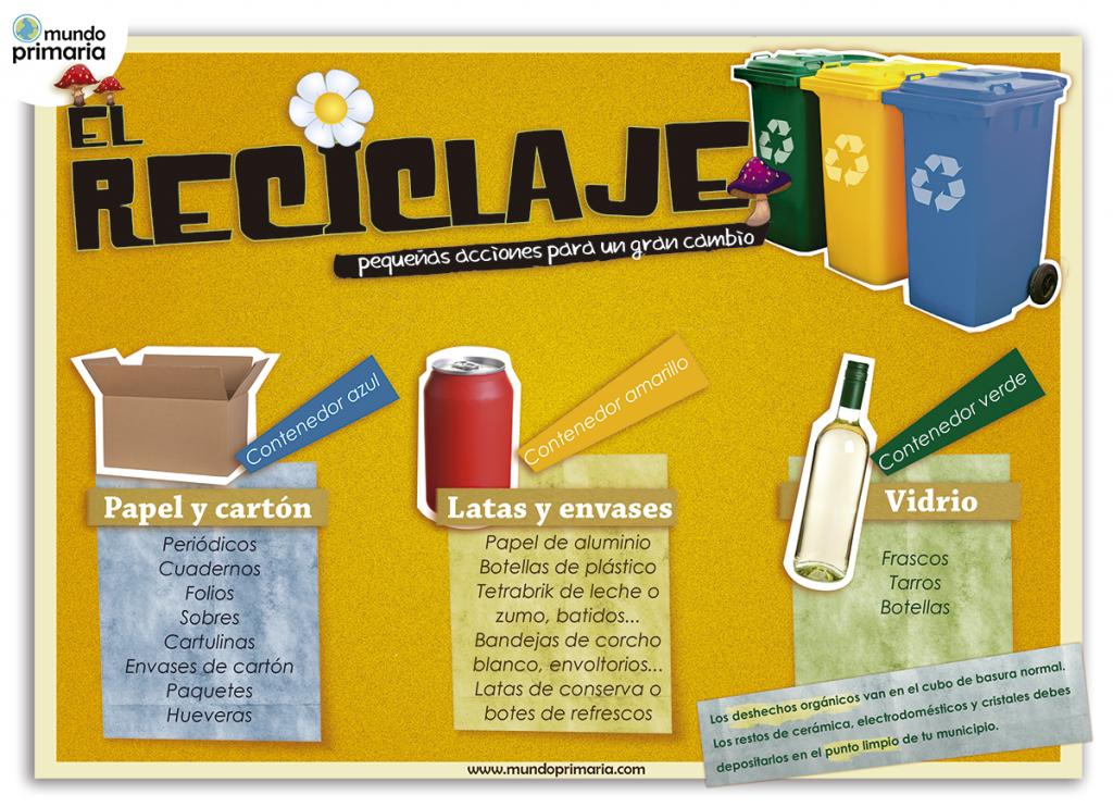 Infografía educativa del reciclaje