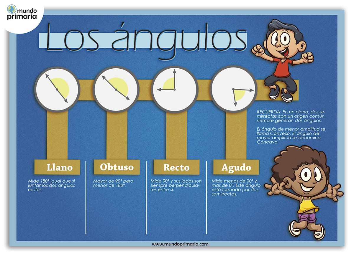 Infografía de los ángulos para niños, infografía de matemáticas, infografía para primaria, infografías de matemáticas para niños