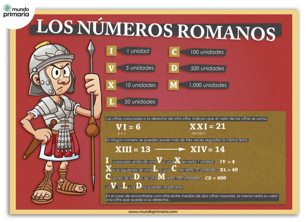 Infografía educativa de los números romanos