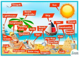 Infografía: La playa en inglés para niños de Primaria