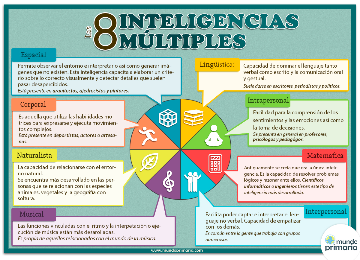 Infografía de las Inteligencias Múltiples para descargar dd23ba022a13
