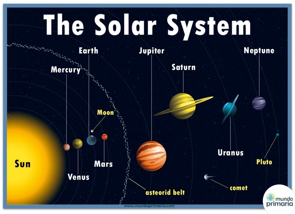 Infografía del Sistema Solar en inglés para niños