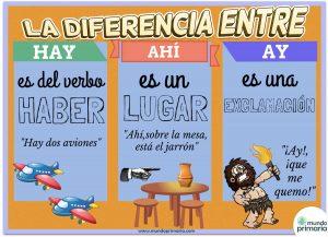 Infografía educativa sobre las diferencias entre Hay, ahí y ¡ay!
