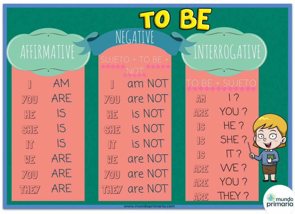 "El verbo ""To Be"""