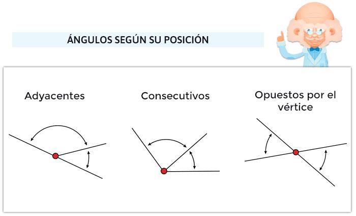 Juegos de ángulos adyacentes