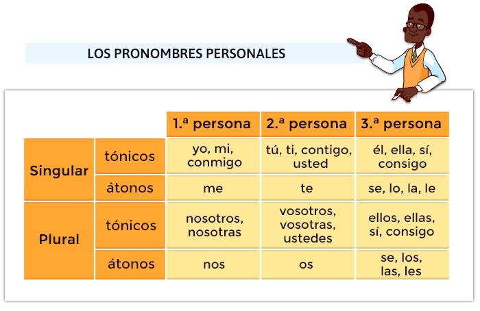 Juegos de pronombres personales