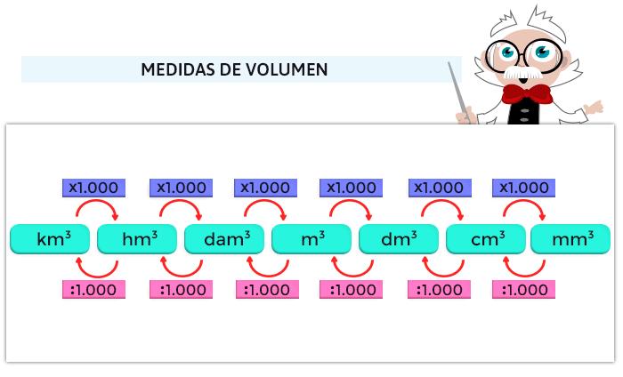 Juegos de unidades de volumen