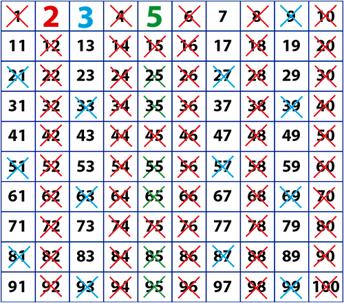 Criba Cinco Eratostenes