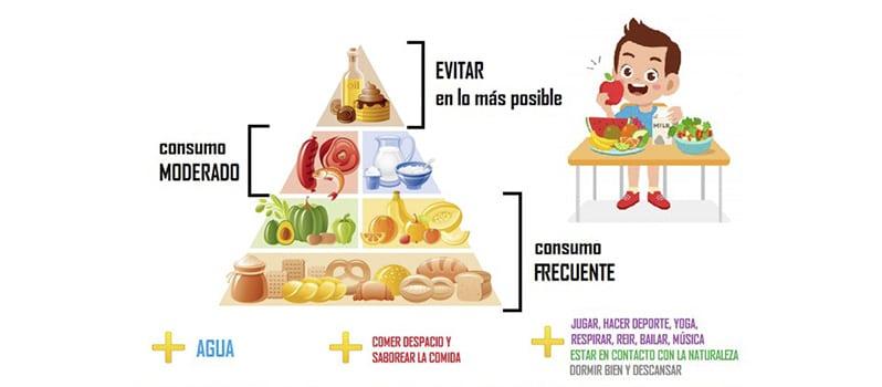 Comida Saludable Para Ninos Piramide