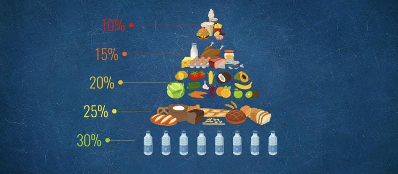 Piramide Para Ninos Alimenticia Saludable
