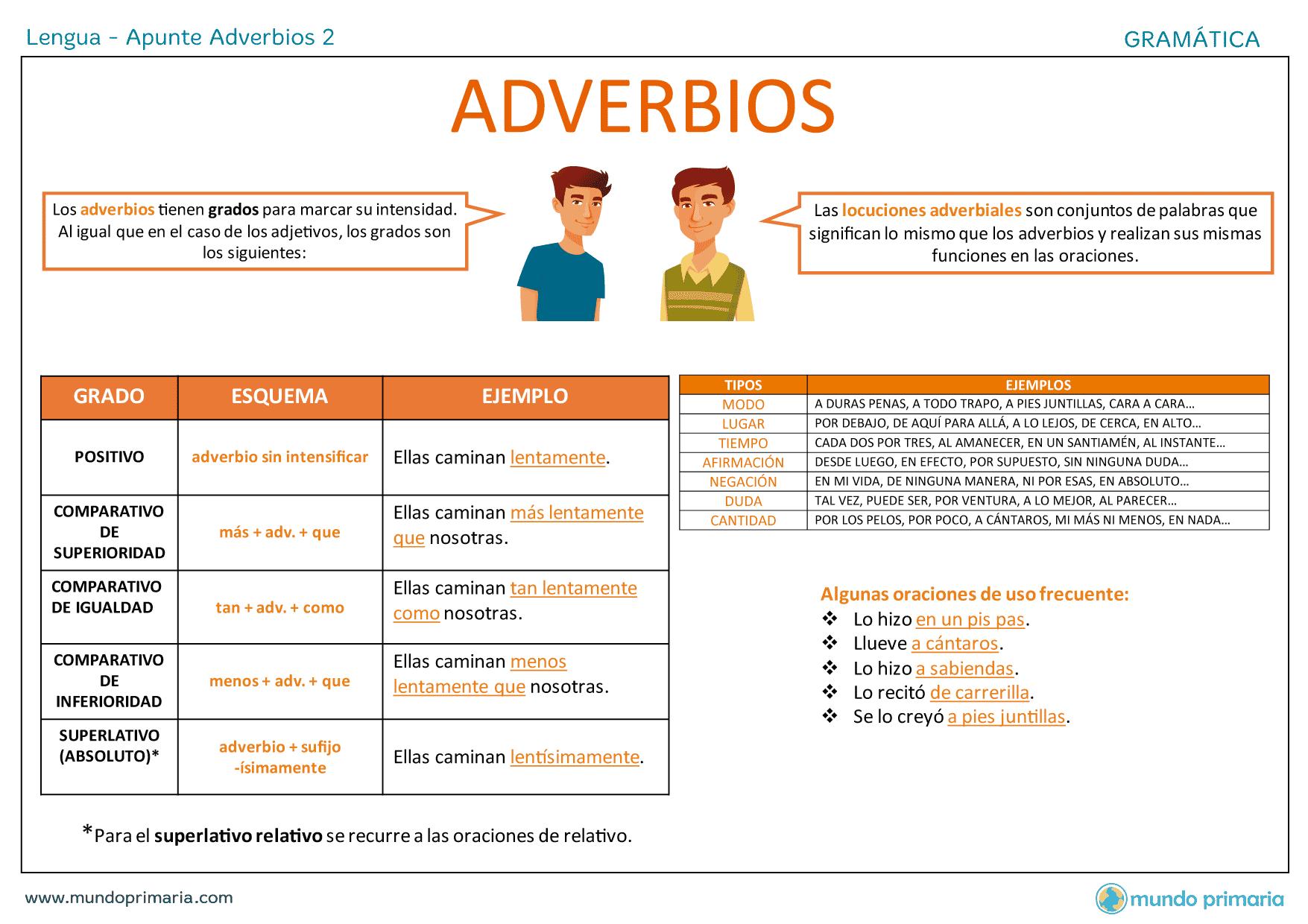 Apunte Adverbios 2