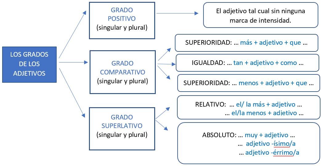 Adjetivos Especificativos