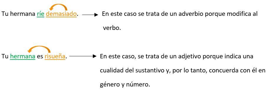 Adverbios Interrogativos