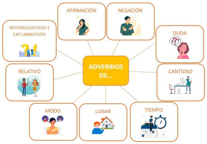 Adverbios Para Niños