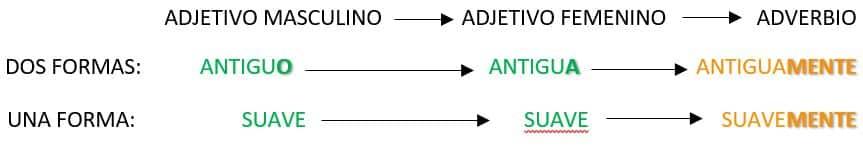 Clasificación de los Adverbios