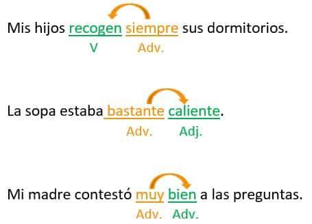 Qué son los Adverbios