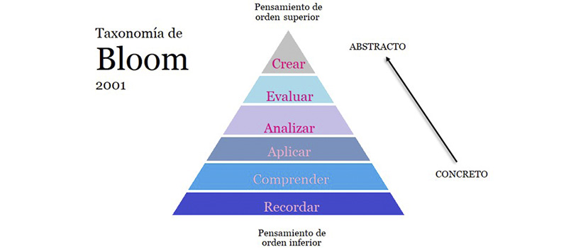 Taxonomía Bloom