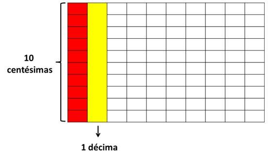Decimales Primaria