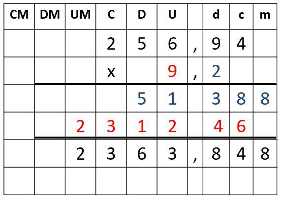 Los decimales para Primaria