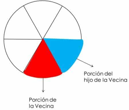 Qué son las fracciones