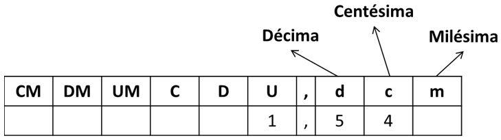 Qué son los decimales para Primaria