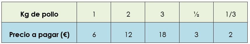 Teorema de Thales Primaria