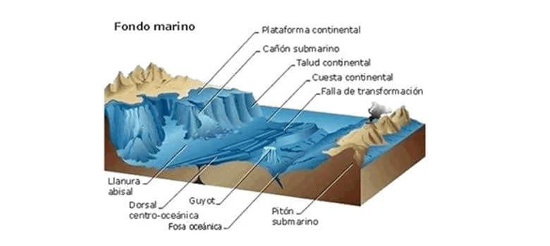 Capas Tierra Caracteristicas