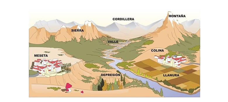 Caracteristicas Capas Tierra