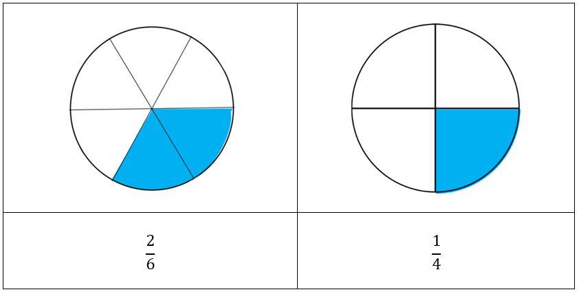 Fracciones equivalentes para niños primaria