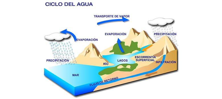 Modelo Geodinamico Capas Tierra